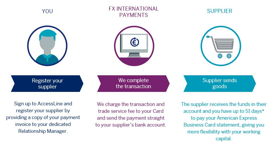 AccessLine℠ – Domestic & International Payments For Business