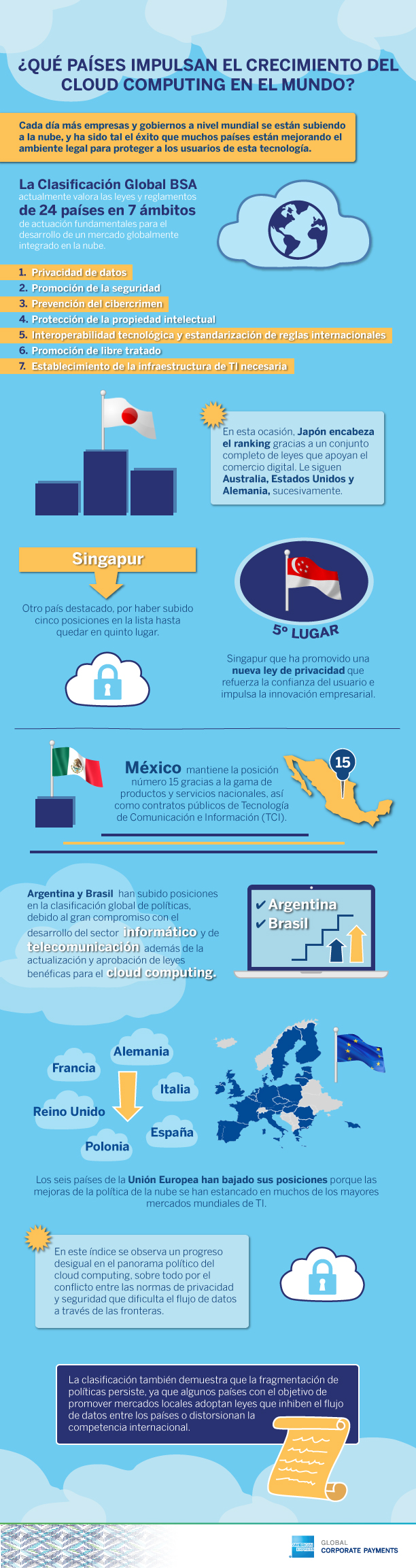 cloud computing en el mundo
