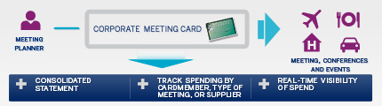 American Express Meeting Card