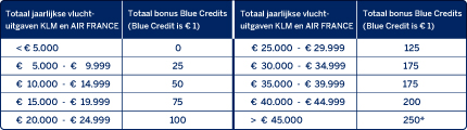 KLM American Express Corporate Card - BlueBiz bonus scheme