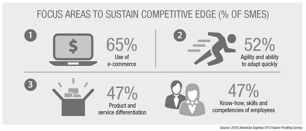 Amex_Focus_Areas_To_Sustain_Competitive_Edge