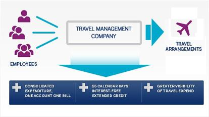 Corporate Travel, American Express Business Travel, American Express BTA Connect, American Express BTA Image