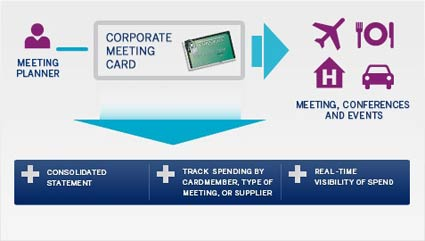 Corporate meeting card how it works