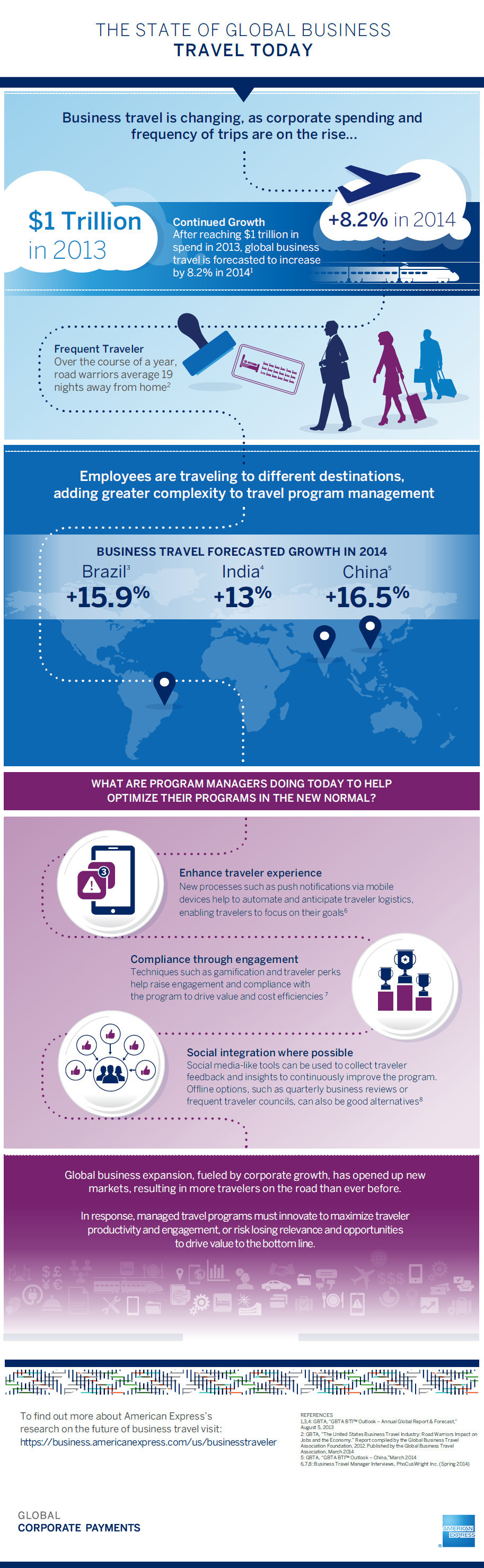 The State of Global Business Travel Today infographic