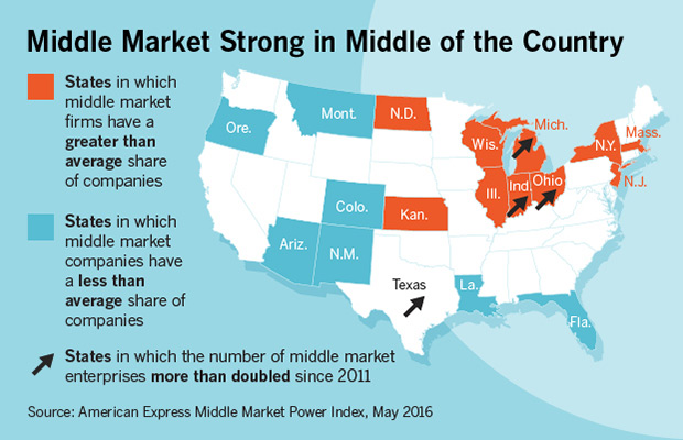 The Middle Market Power Index 2