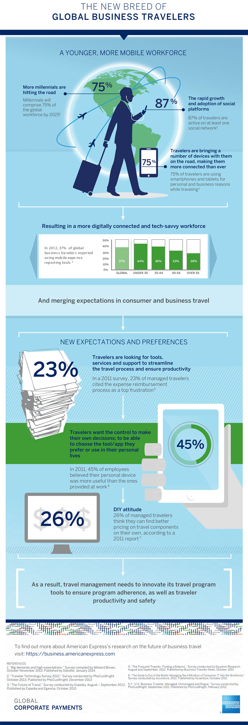 Infographic new breed of global business travelers american express open in a new window share infographic new breed of global business travelers american express via facebook magicingreecefo Choice Image