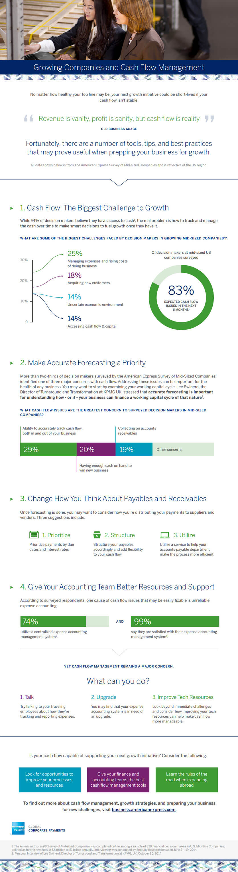 GCP Managing Cash Smart Infographic