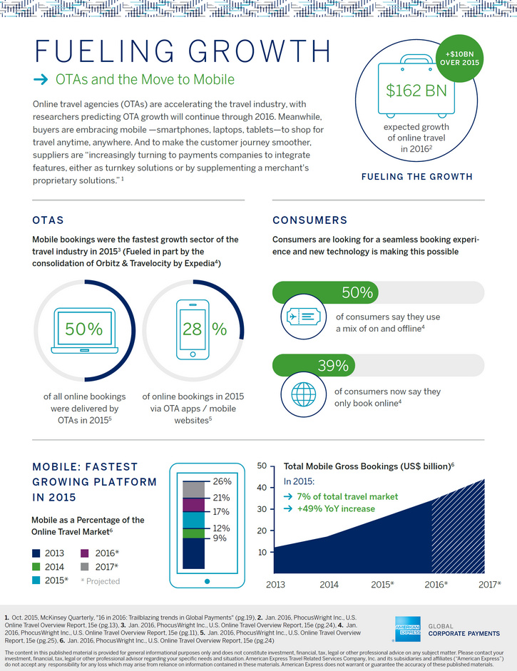 Amex_Online_Travel_Agencies_Move_to_Mobile_infographic